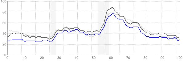 Columbus, Ohio monthly unemployment rate chart